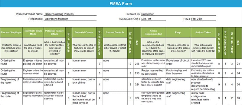 Anne Cesarone Green Belt Project Storyboard - FMEA Form - GoLeanSixSigma.com