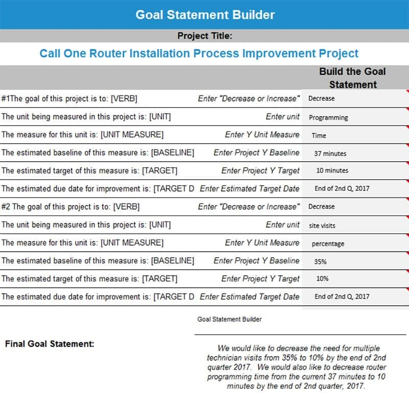 Anne Cesarone Green Belt Project Storyboard - Goal Statement Builder - GoLeanSixSigma.com