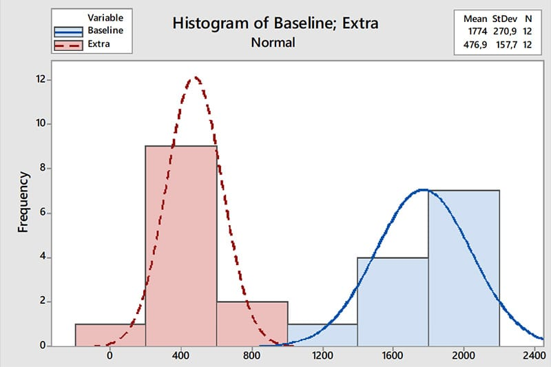 Alexander Paselk Black Belt Project Storyboard - Histogram of Baseline - GoLeanSixSigma.com