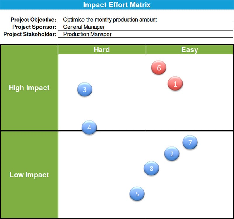 Alexander Paselk Black Belt Project Storyboard - Impact Effort Matrix - GoLeanSixSigma.com