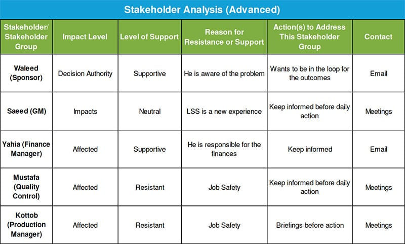 Alexander Paselk Black Belt Project Storyboard - Stakeholder Analysis Advanced - GoLeanSixSigma.com