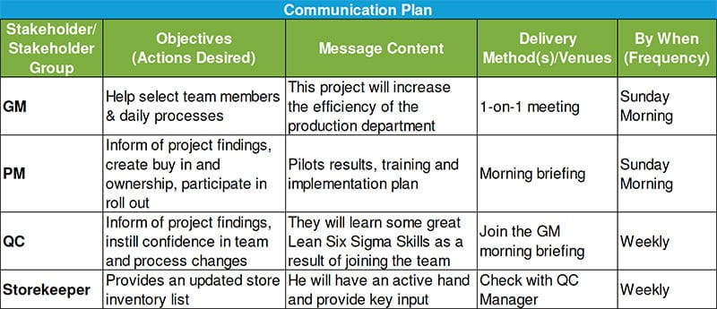 Alexander Paselk Black Belt Project Storyboard - Communication Plan - GoLeanSixSigma.com