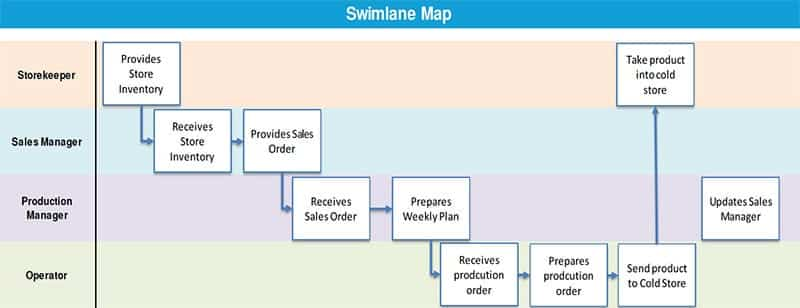 Alexander Paselk Black Belt Project Storyboard - Swimlane Map - GoLeanSixSigma.com