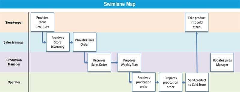Alexander Paselk Black Belt Project Storyboard - Swimlane Map - GoLeanSixSigma.com