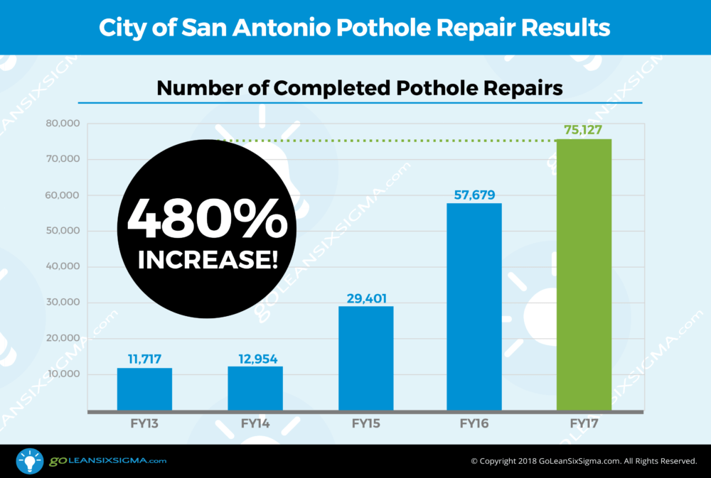 City of San Antonio Pothole Repair Results - GoLeanSixSigma.com