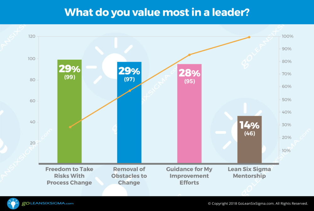 POLL: What do you value most in a leader? - GoLeanSixSigma.com