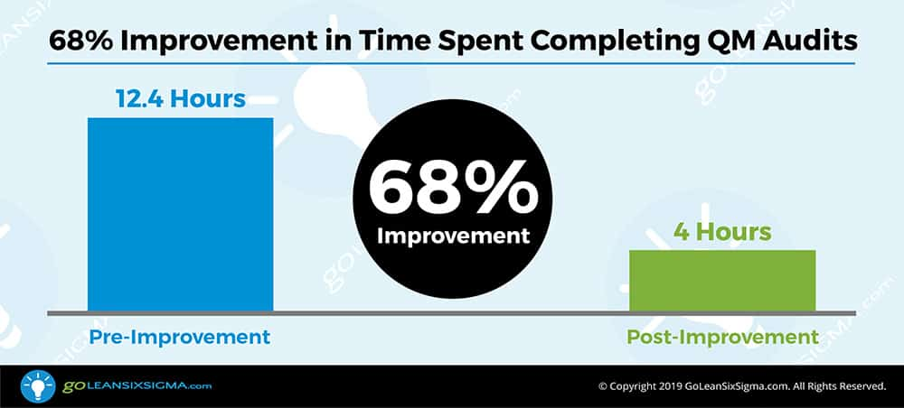 Data Results: 68% Improvement in Time Spent Completing QM Audits - GoLeanSixSigma.com