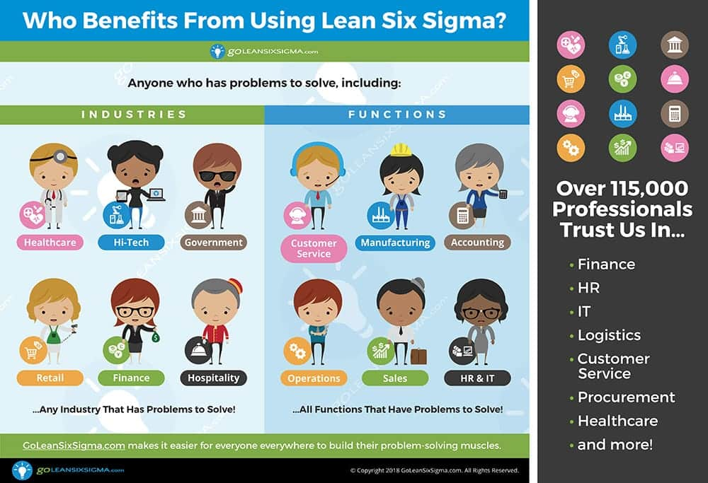 Who Benefits From Using Lean Six Sigma? - GoLeanSixSigma.com