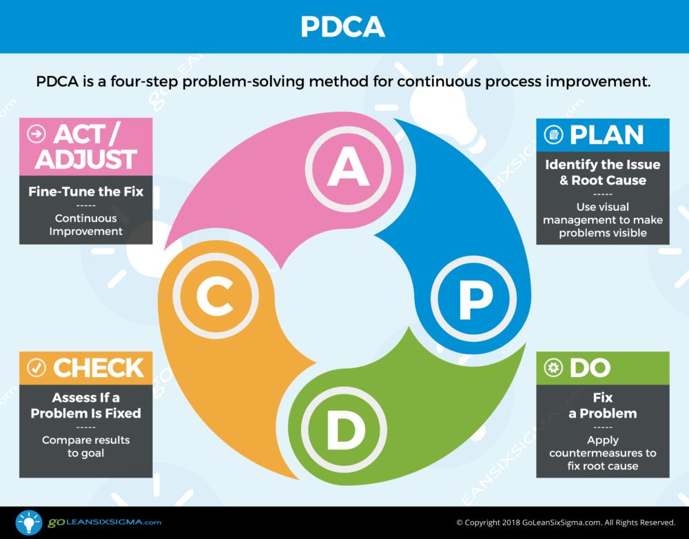 PDCA - GoLeanSixSigma.com