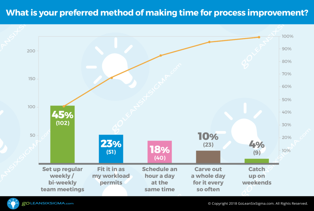 Poll: What is your preferred method of making time for process improvement? - GoLeanSixSigma.com