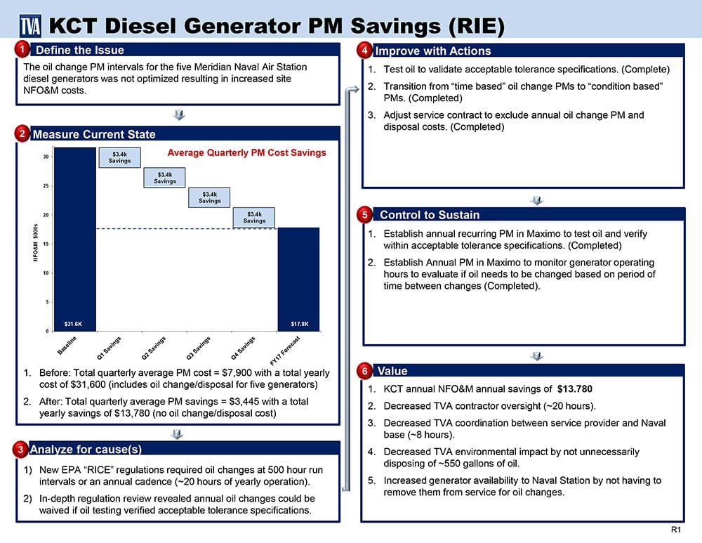 Case Study: Tennessee Valley Authority - GoLeanSixSigma.com