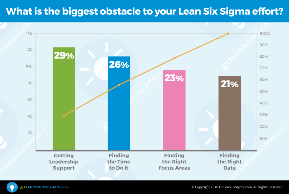 Poll: What is the biggest obstacle to your Lean Six Sigma effort? - GoLeanSixSigma.com