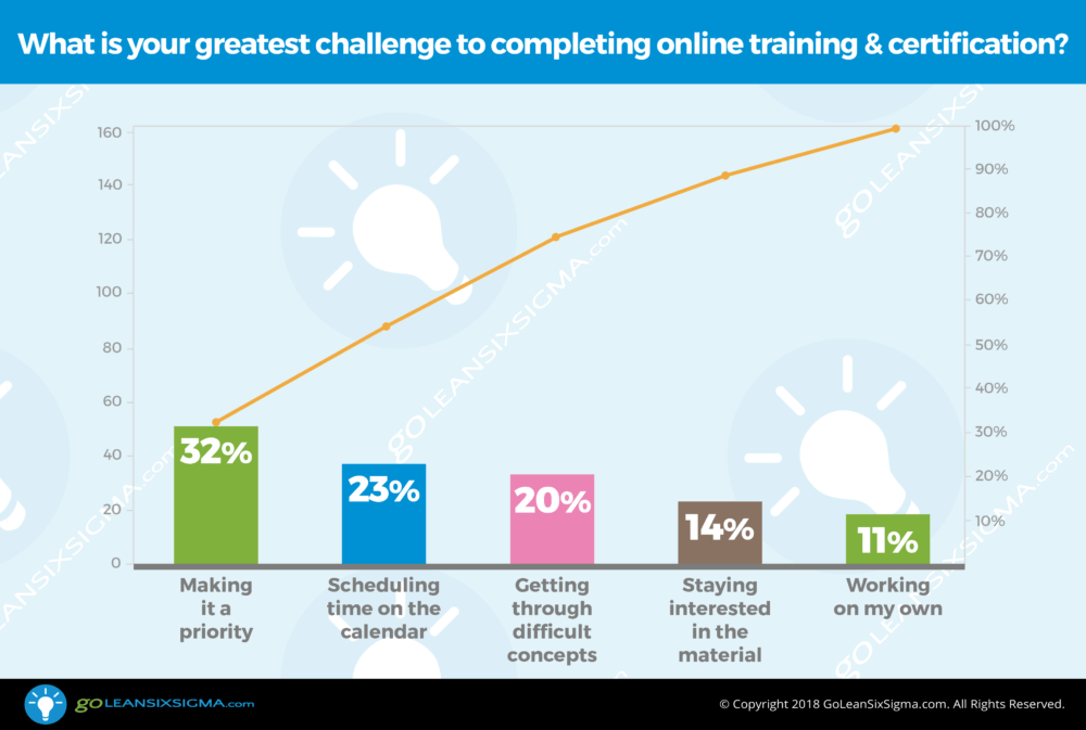 Poll: What is your greatest challenge to completing online training & certification? - GoLeanSixSigma.com