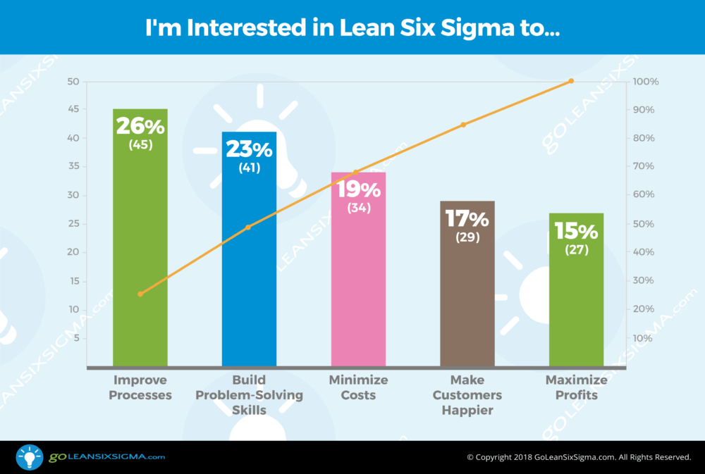 Poll: I'm interested in Lean Six Sigma to... - GoLeanSixSigma.com