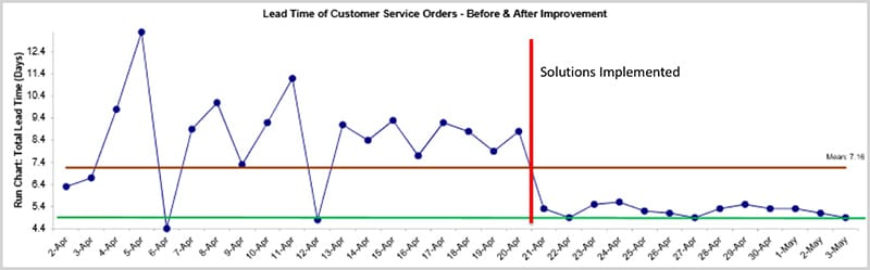 Jared Krehel Project Storyboard - Run Chart - GoLeanSixSigma.com