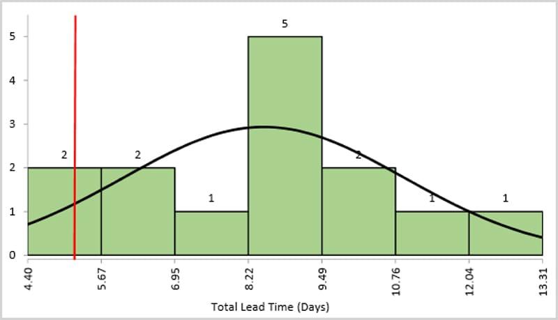 Jared Krehel Project Storyboard - Baseline Spare Part Order Lead - GoLeanSixSigma.com