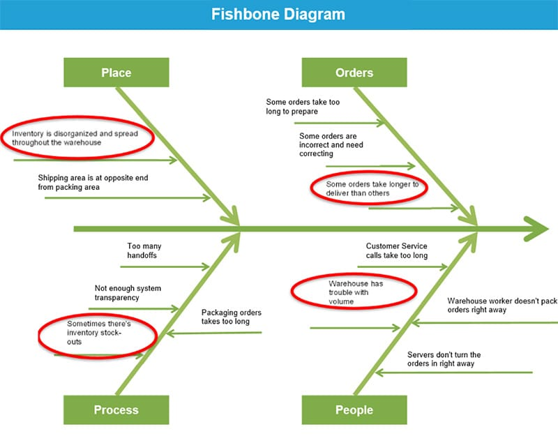 Reducing lead time in customer replacement part orders by 41 jared krehel project storyboard fishbone diagram goleansixsigma ccuart Images