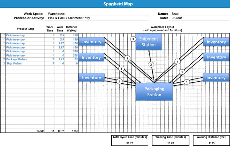 Jared Krehel Project Storyboard - Spaghetti Map - GoLeanSixSigma.com