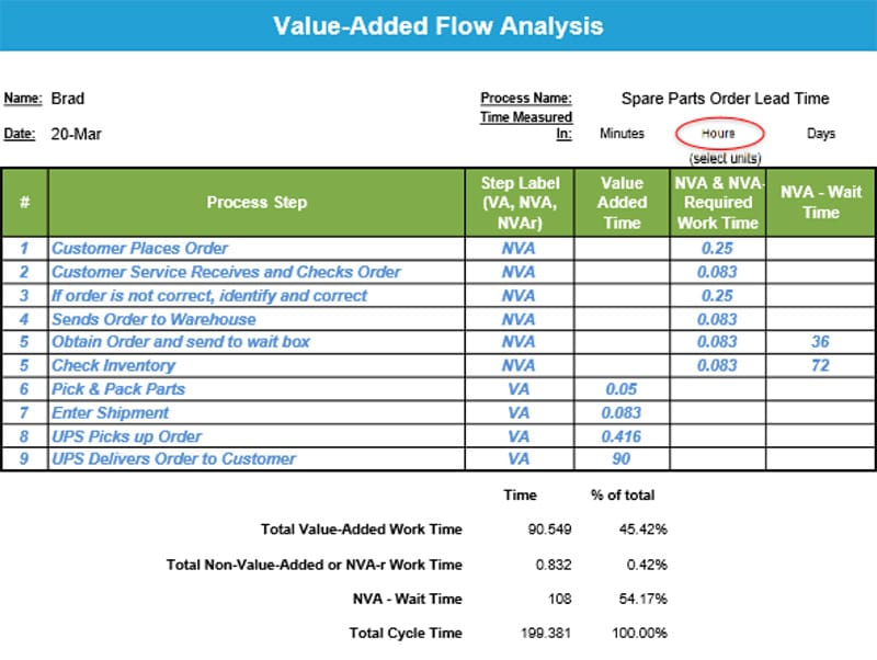 Jared Krehel Project Storyboard - Value-Added Flow Analysis - GoLeanSixSigma.com