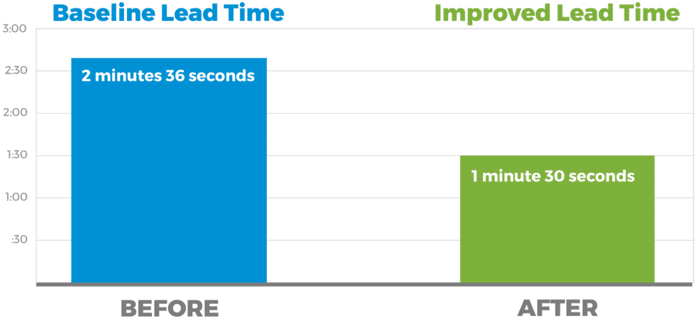 Tackling the Waste of Motion Cuts Cycle Time by 60% (Before & After) - GoLeanSixSigma.com