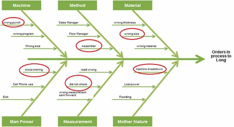 James Fuhrman Green Belt Project Storyboard - Fishbone Diagram - GoLeanSixSigma.com