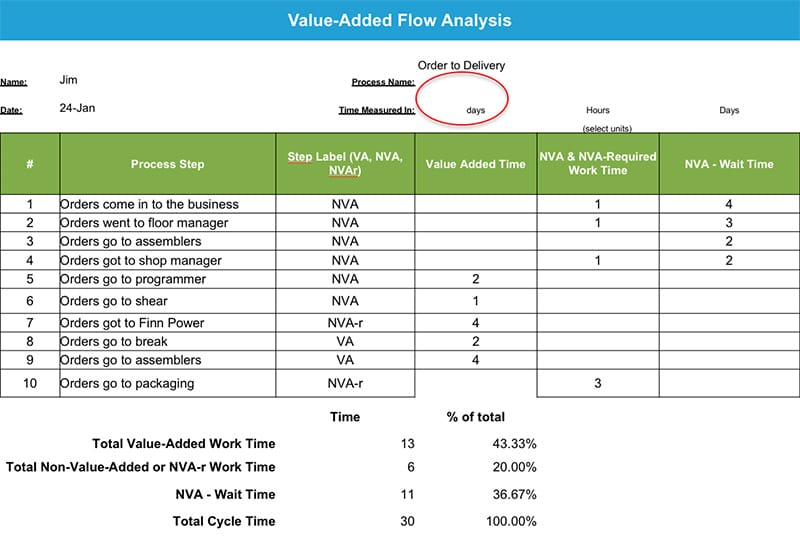 James Fuhrman Green Belt Project Storyboard - Value-Added Flow Analysis - GoLeanSixSigma.com