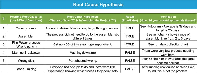 James Fuhrman Green Belt Project Storyboard - Root Cause Hypothesis - GoLeanSixSigma.com