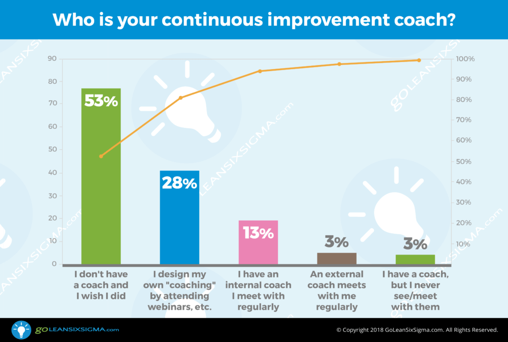 Poll: Who is your continuous improvement coach? - GoLeanSixSigma.com