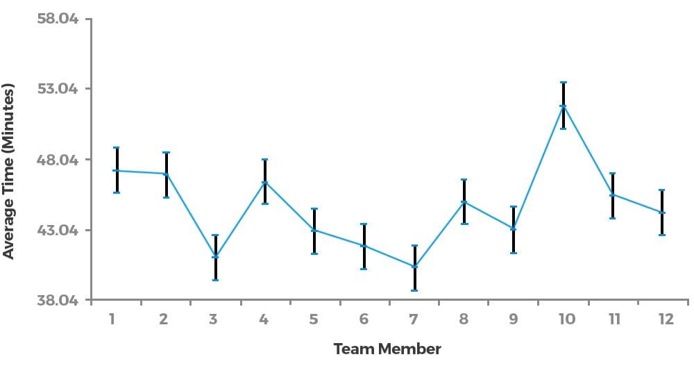 Blog: Finding the Smoking Gun - Graph 2 - GoLeanSixSigma.com