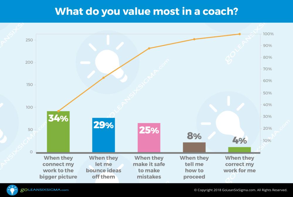 VOC Poll: What do you value most in a coach? - GoLeanSixSigma.com