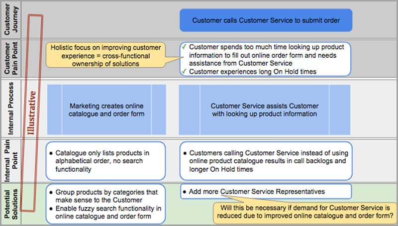 Putting the Customer on the Map: How the Customer Journey Drives Cross-Functional Improvement - GoLeanSixSigma.com