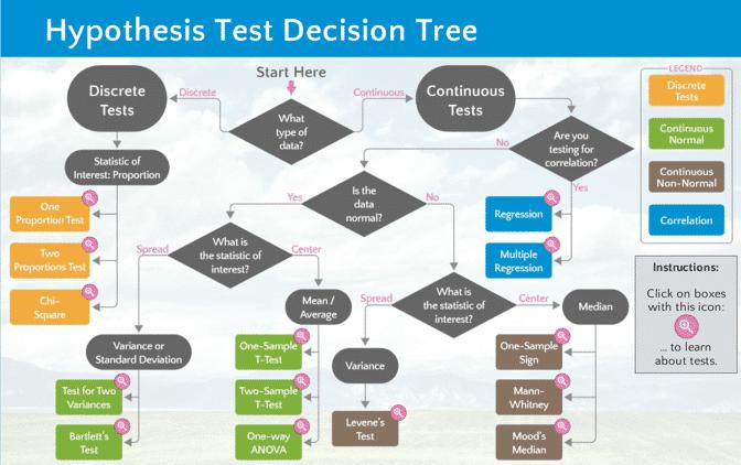 Hypothesis Test Decision Tree - GoLeanSixSigma.com