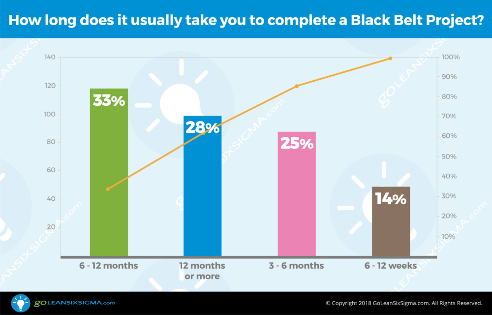 VOC Poll: How long does it usually take you to complete a Black Belt project? - GoLeanSixSigma.com