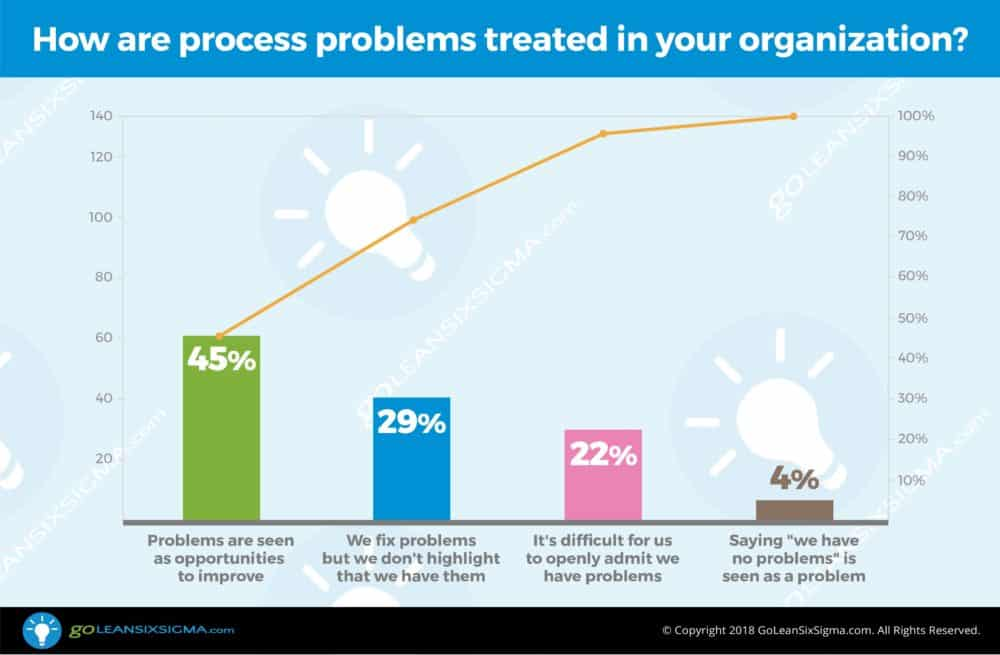 Poll: How are process problems treated in your organization? - GoLeanSixSigma.com