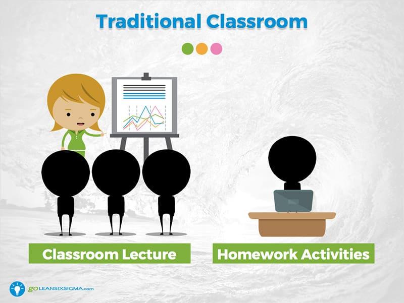 Flipped Classroom Facilitation for Green Belts - GoLeanSixSigma.com