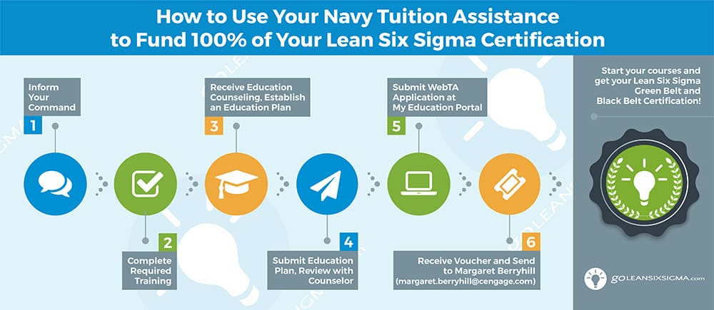 Navy Tuition Assistance - GoLeanSixSigma.com