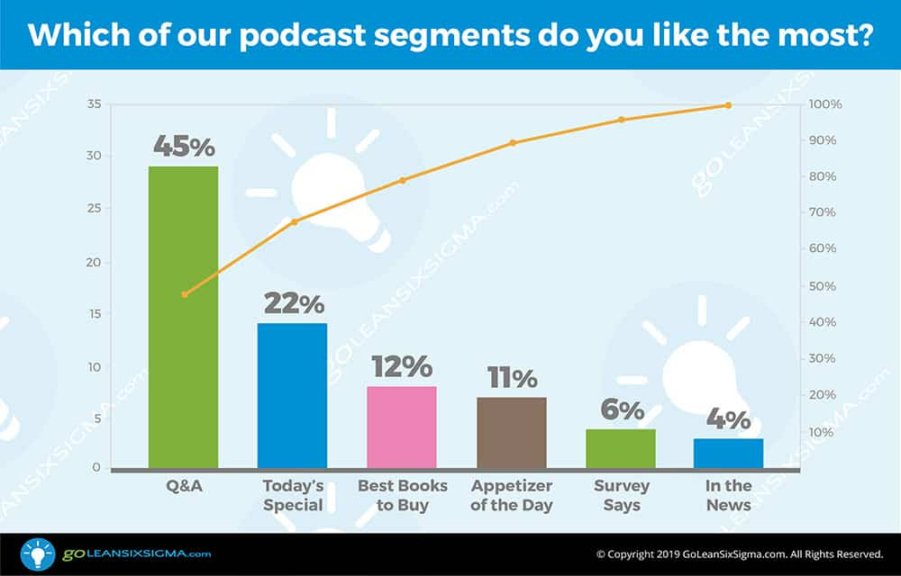 Poll: Which of our podcast segments do you like the most? - GoLeanSixSigma.com