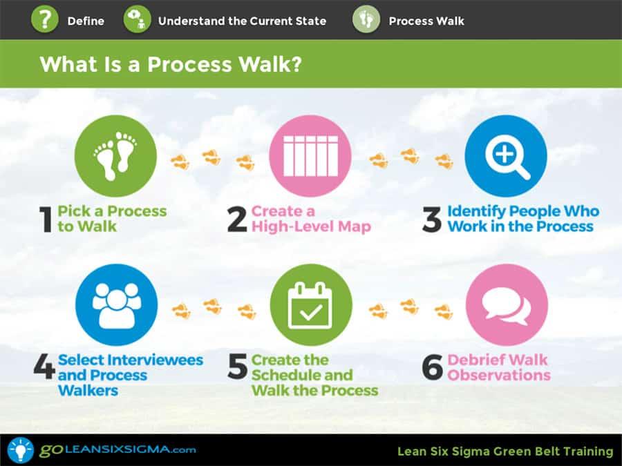 Green Belt Training - GoLeanSixSigma.com