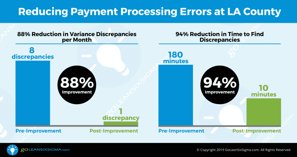 Results: Reducing Payment Processing Errors at LA County - GoLeanSixSigma.com