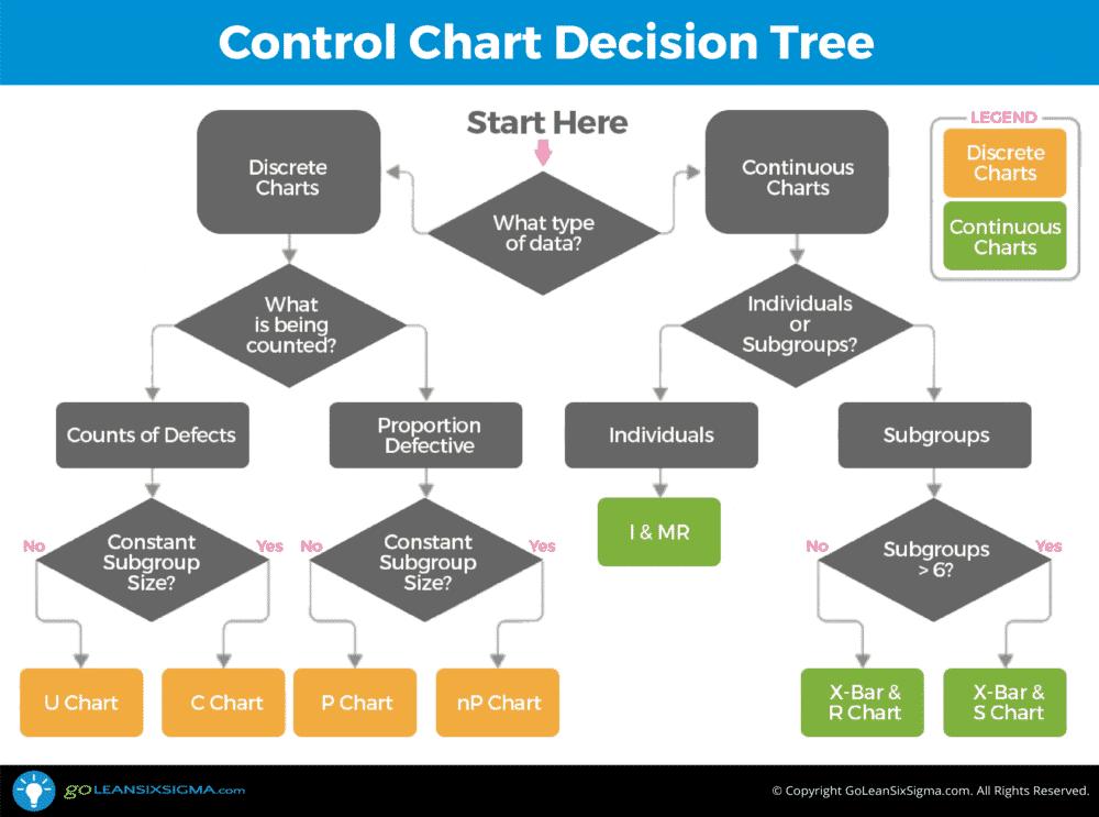 Control Chart Decision Tree - GoLeanSixSigma.com