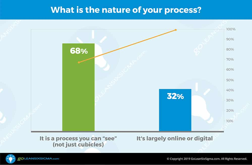 POLL: What is the nature of your process? - GoLeanSixSigma.com