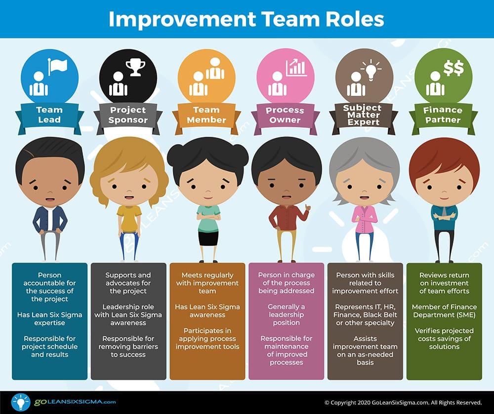 Lean Six Sigma Improvement Team Roles - GoLeanSixSigma.com