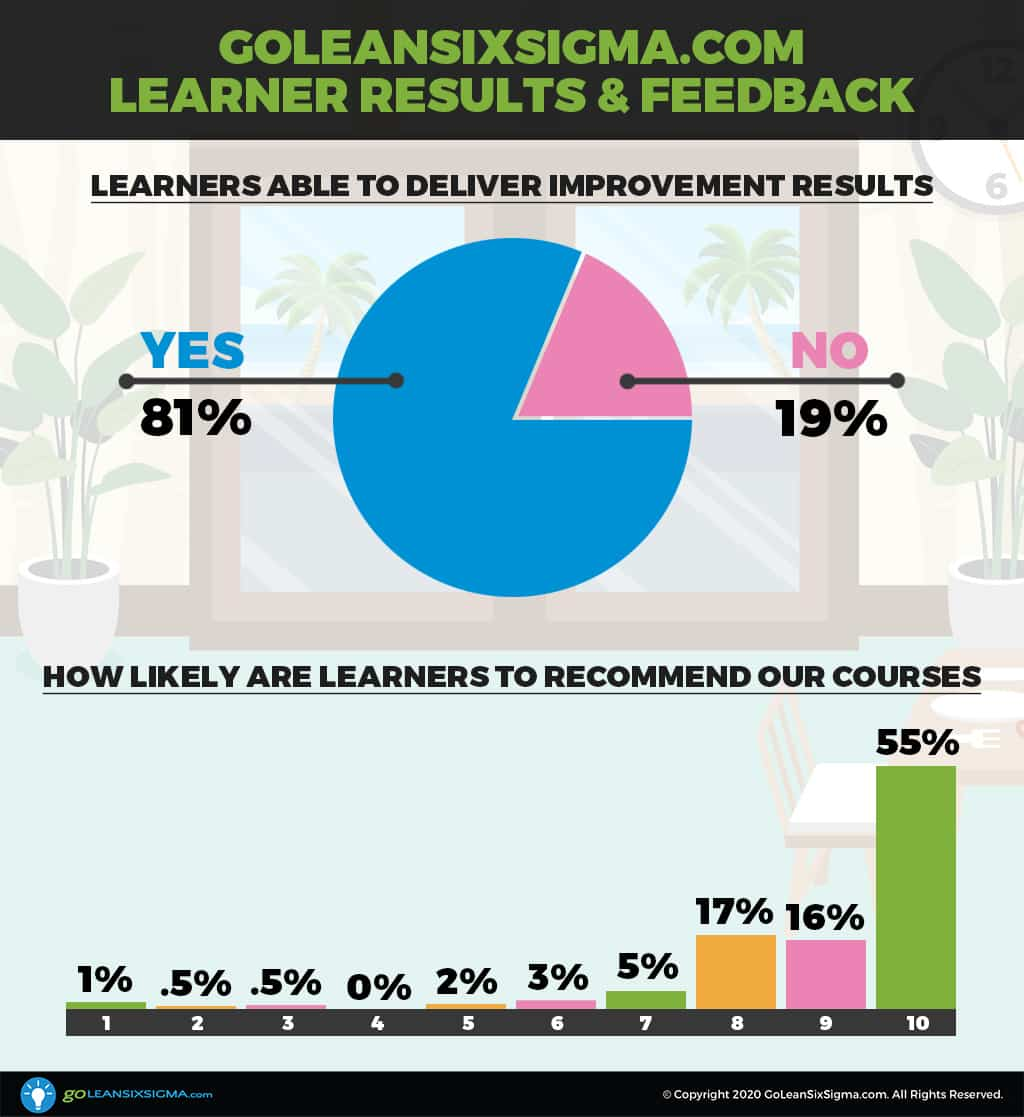 GoLeanSixSigma.com Learner Results & Feedback