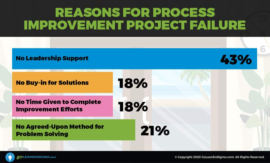 Survey Says: Why Do Process Improvement Projects Fail? - GoLeanSixSigma.com