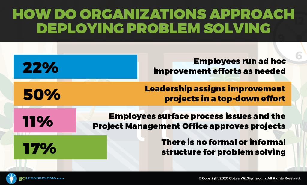 Survey Says: How Do Organizations Approach Process Improvement and Problem Solving? - GoLeanSixSigma.com
