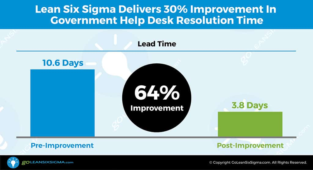 Project Example: Lean Six Sigma Delivers 64% Improvement In Government Help Desk Resolution Time - GoLeanSixSigma.com