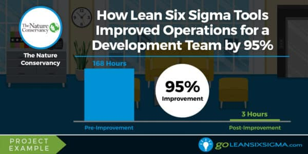 Project Example: How Lean Six Sigma Tools Improved Operations For A Development Team By 95% - GoLeanSixSigma.com